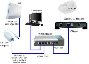 Using Wii LAN Adapter to Access Inter through Wired Network