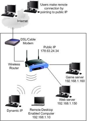 For Router To Modem Cable Wiring Diagrams Port Forwarding How To