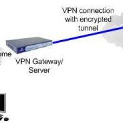Site To Vpn Network Diagram Frayer Model Virtual Private Introduction Remote Access