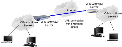 Virtual Private Network VPN Introduction