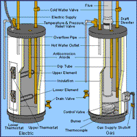 gas hot water heater troubleshooting