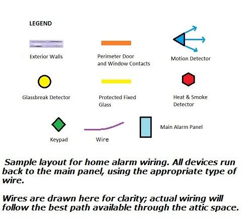 honeywell burglar alarm wiring diagram 3 way dimmer system for the main panel