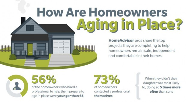 Aging In Place Survey Report HomeAdvisor Insights Forum
