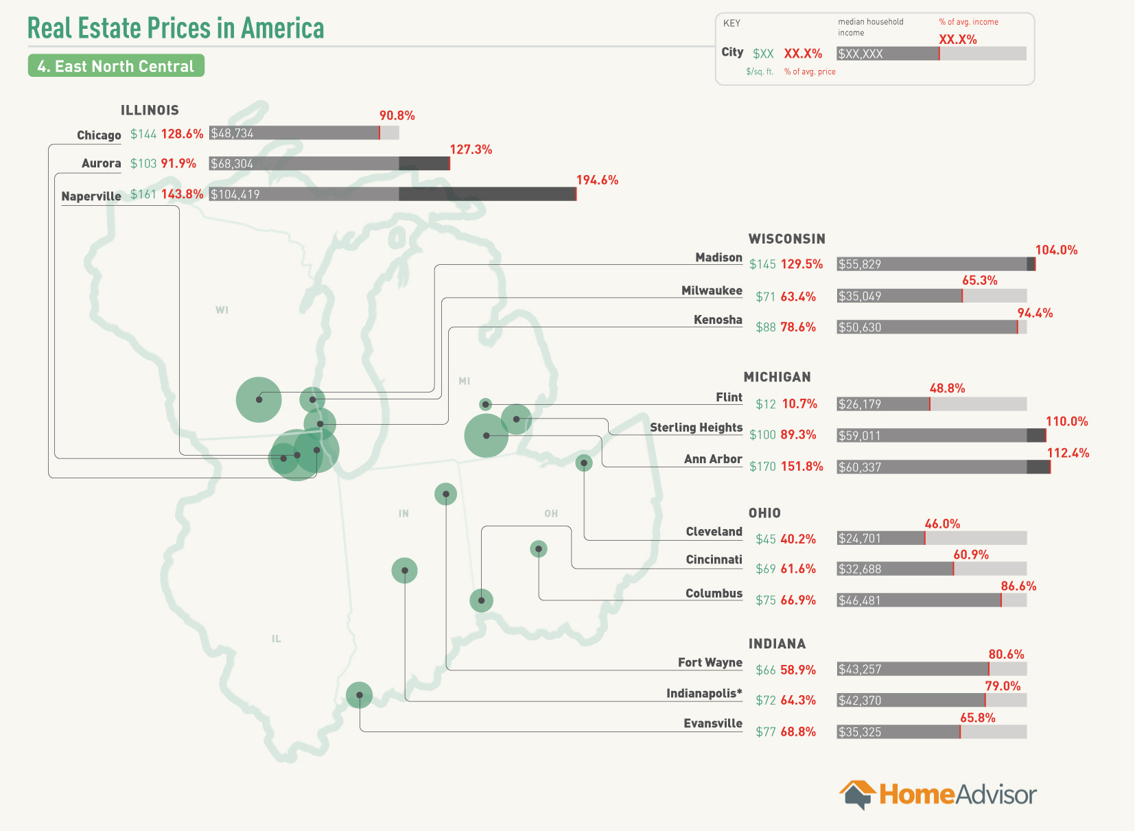 Real Estate Affordability in the East North Central