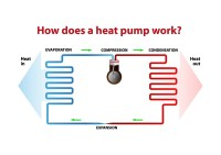 Heat Pumps vs Gas or Electric Furnaces (Compare Costs ...