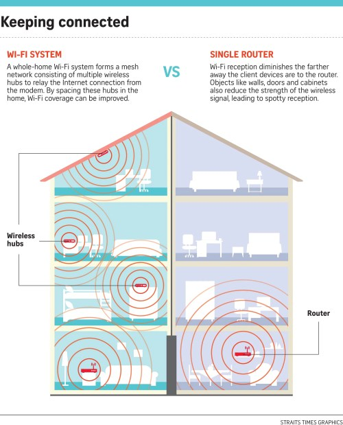 small resolution of wireless router house diagram wiring library recently switched to the velop wi fi system after experiencing