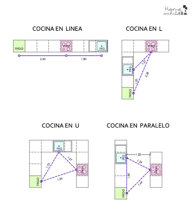 Hablemos de cocinas parte ii medidas home archilab for Distribucion de muebles de cocina