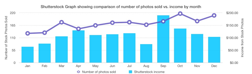 Shutterstock photo sales vs. income graph - income report 2015