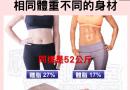 體重明明一樣   為什麼另一個起來比較瘦?