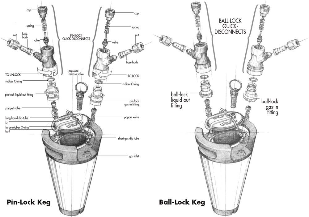 A visual comparison of Ball-Lock & Pin-Lock kegs (diagram