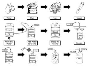 Home Beer Brewing Process Diagram Reading Process Diagram