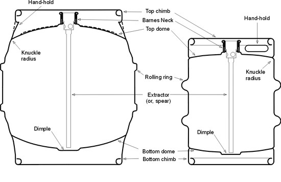 A diagram of a Sanke keg and how to fill and clean one May be