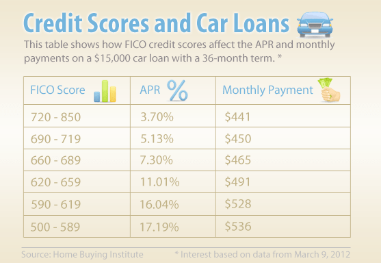 car interest rate credit score chart. Black Bedroom Furniture Sets. Home Design Ideas