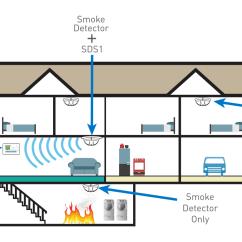 Wiring Diagram For Interconnected Smoke Detectors Rotifer Labeled 2gig Wireless Detector Sensor (smoke Ring)