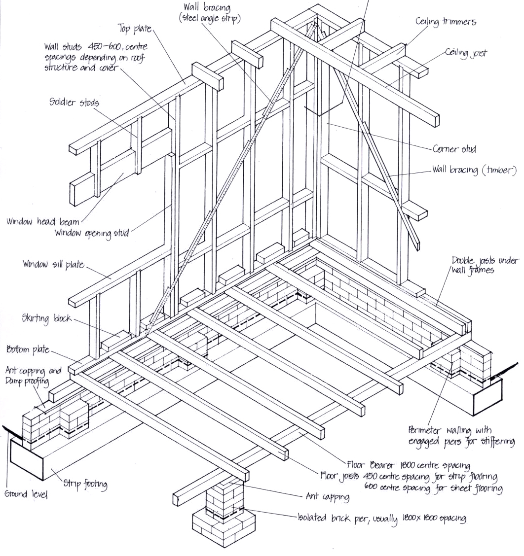 House Framing Diagram
