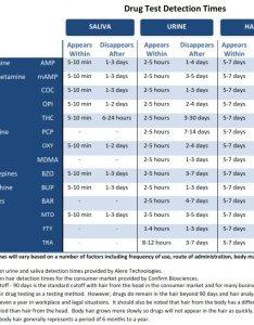Drug test detection times  also rh homehealthtesting