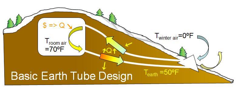 Basic Earth Tube Design