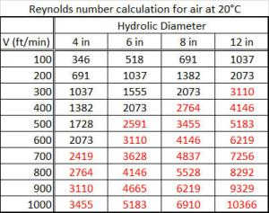 Using the above equation, This table of Reynolds numbers was calculated for air at 20C.  Re>2300 were colored red to indicate turbulent flows.