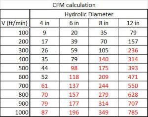 Flow rate in cubic feet per minute was calculated in this table, and colored red to indicate turbulence based on the previous table.  It shows that for any significant flow rate, you should expect turbulent flow, even in a straight smooth air duct.