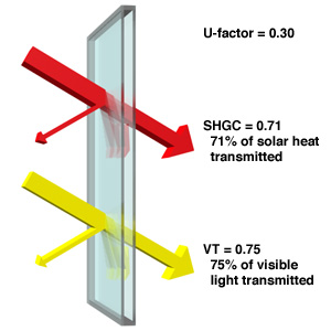 Pyrolytic low-E coatings provide high solar heat gain coefficients