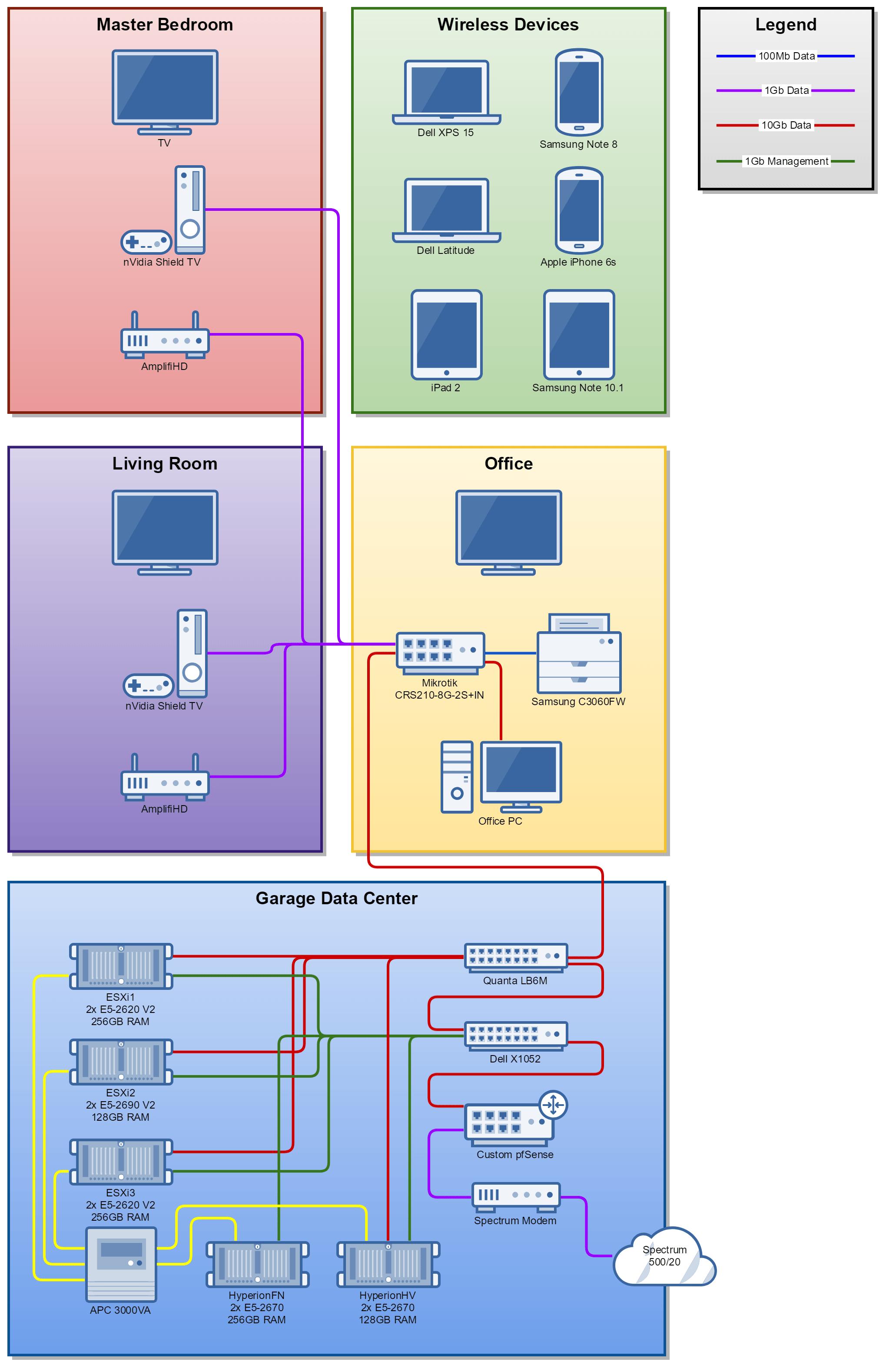 Homelab Diagrams Options And Comparisons Homelab Rat