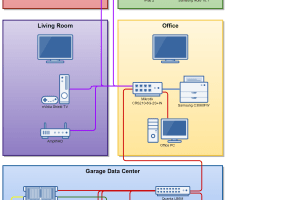 Homelab Diagrams: Options and Comparisons - Homelab Rat