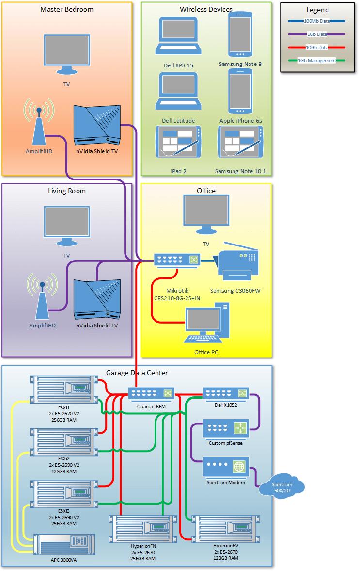 Homelab Diagrams: Options and Comparisons - Homelab Rat
