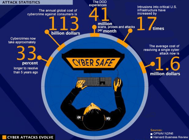 Statistics on Cyber Security Attacks- Homeland Safety Systems Inc