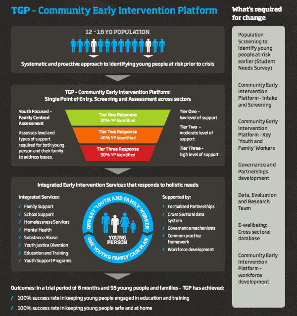 Infographic Early Intervention