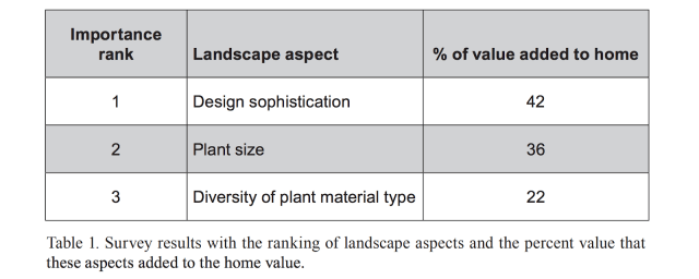 curb appeal ideas landscaping assets
