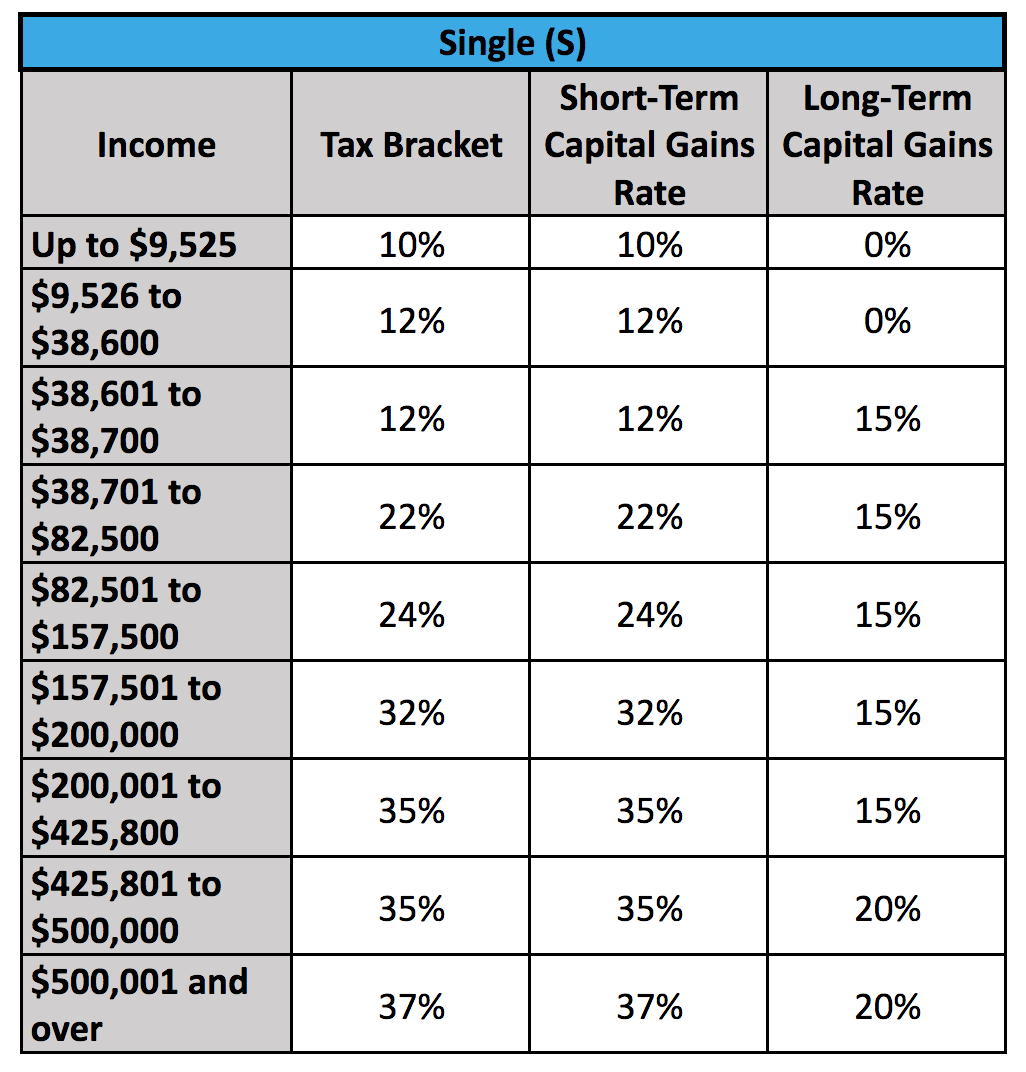 Capital Gains Tax Brackets For Home Sellers What S Your Rate