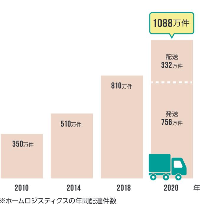 スケール | 家具等の大型・中型荷物の配送・物流サービス|株式會社ホームロジスティクス