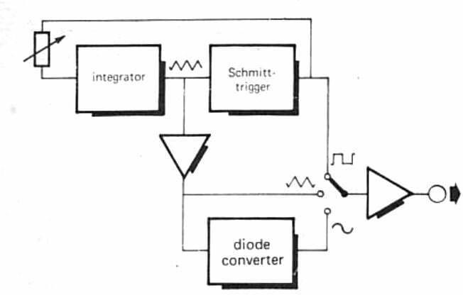 Function Generator Circuit using a Single IC 4049
