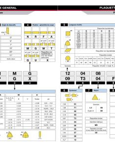 Carbide insert equivalent  comparison charts codification iso plaquettes et  also homemade tools forum rh homemadetools