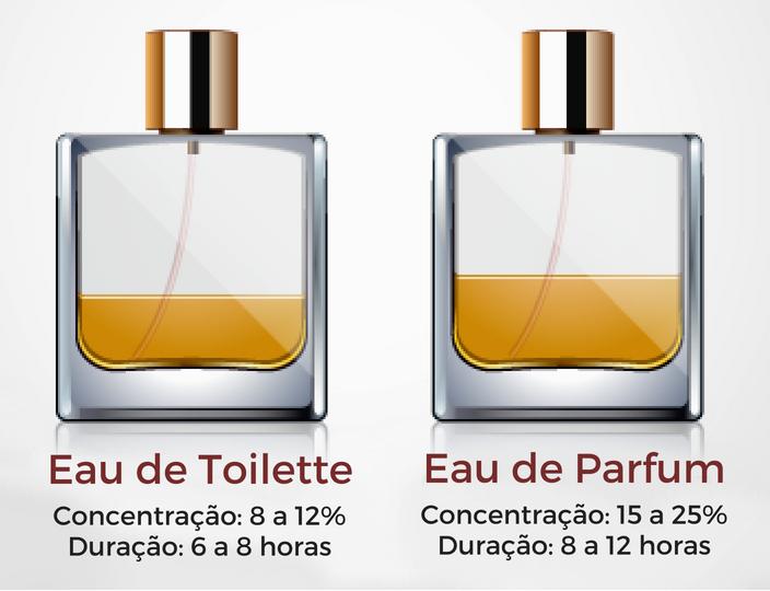 Homem No Espelho - Tipos de perfumes masculinos - eau de parfum - eau de toilette