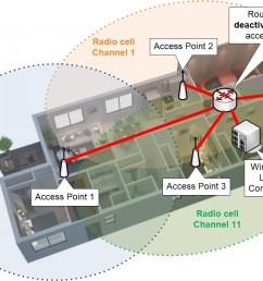 wlc wireless lan controller based wi fi [ 1076 x 751 Pixel ]