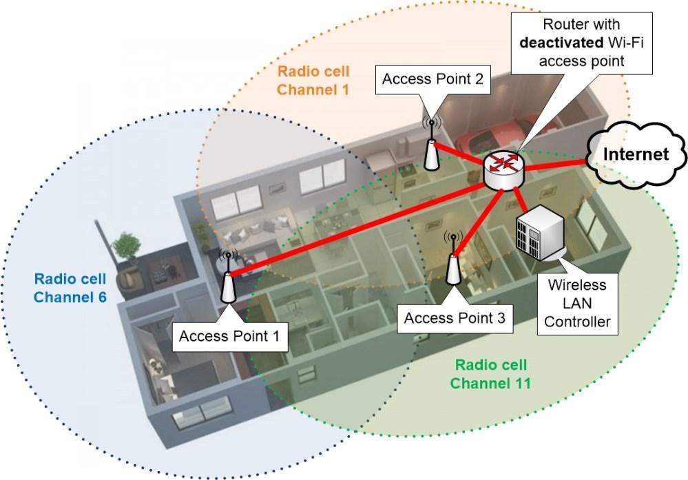 medium resolution of wlc wireless lan controller based wi fi