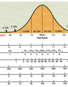 Normal curve graph also and standard deviation  scores stanines percentiles rh homeofbob