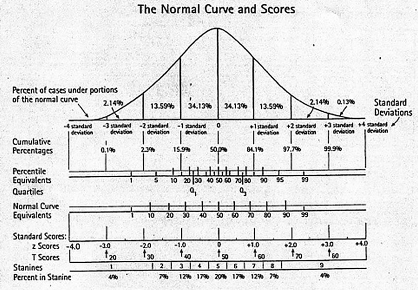 Normal curve and standard deviation, z scores, stanines
