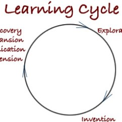 Diagram Of Learning Cycle Rheem Heat Pump Wiring Media Literacy Beyond Reading And Writing