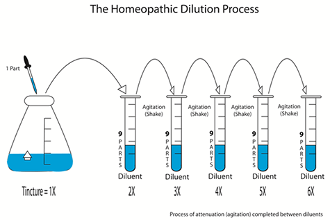 Understanding Homeopathic Potencies and Dilutions