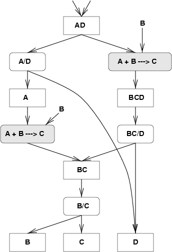 The Jacaranda system for automated design and optimisation