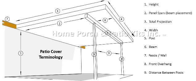 diy insulated patio cover kits