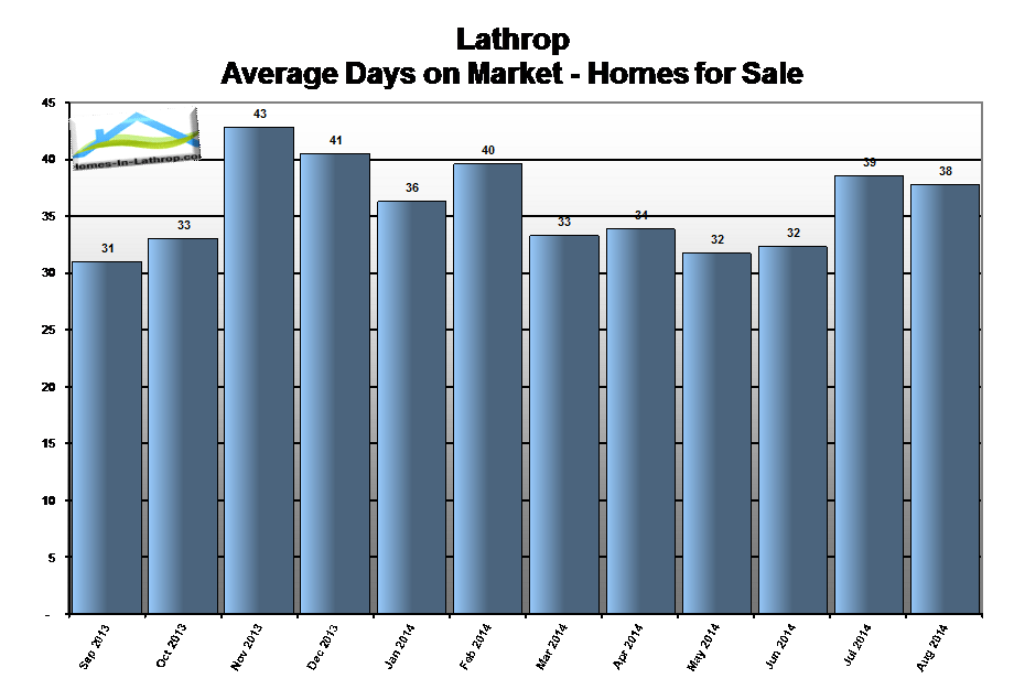 14aug-lathrop-ca-homes-average-days-on-market