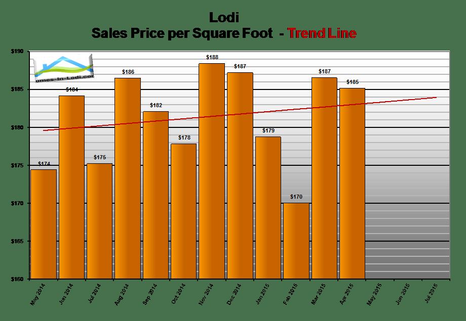 15apr-lodi-ca-home-prices-per-square-foot