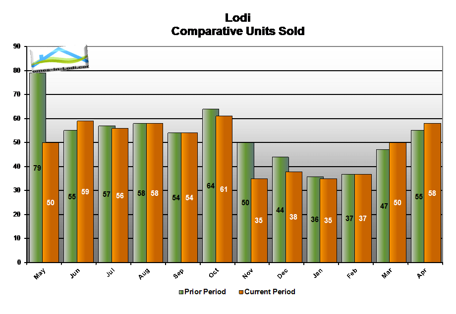 15apr-lodi-ca-number-homes-sold-compared-to-last-year