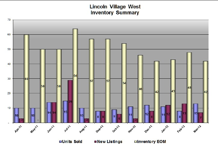 chart-mar12-lvw-6is