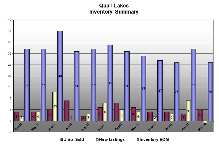 Quail Lakes Stats for March 2012