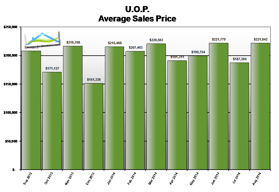 14aug-uop-ca-average-home-sales-price