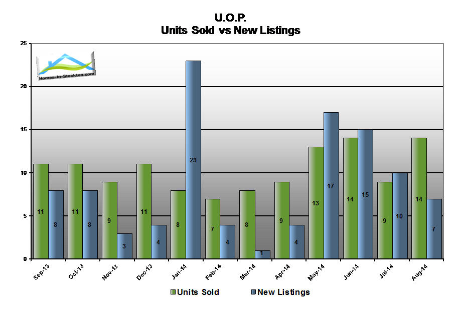 14aug-uop-ca-number-homes-sold-compared-to-listed
